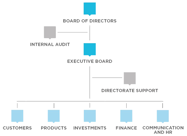 The organizational structure of Sampension Administrationsselskab a/s